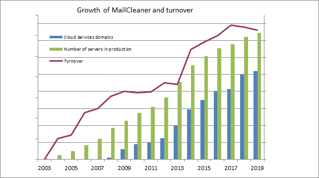 The financial growth of Mailcleaner since its launch in 2002