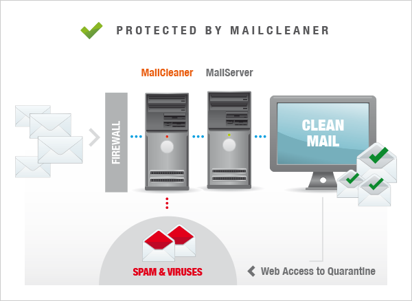 MailCleaner Cloud Anti Spam Services