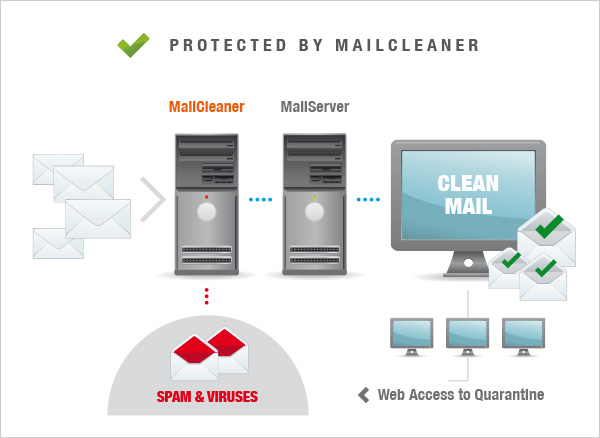mailcleaner antispam